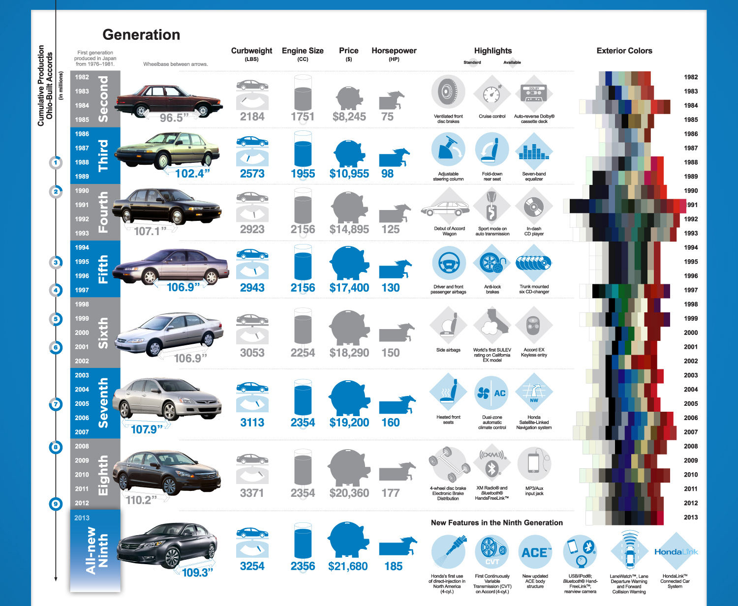Honda Accord S History Of 30 Years Infographic Anything About Cars
