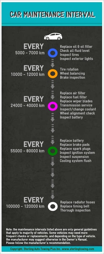 How Often Should You Rotate Tires >> Car Maintenance Intervals | INFOGRAPHIC |Anything About Cars
